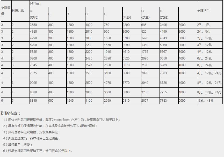 12.5MC玻璃钢料塔(7.5吨)(图2)